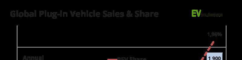 Dernières nouvelles en électromobilité – 10 septembre 2018